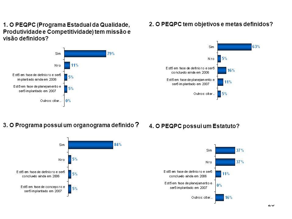 23 1. O PEQPC (Programa Estadual da Qualidade, Produtividade e Competitividade) tem missão e visão definidos? 2. O PEQPC tem objetivos e metas definid