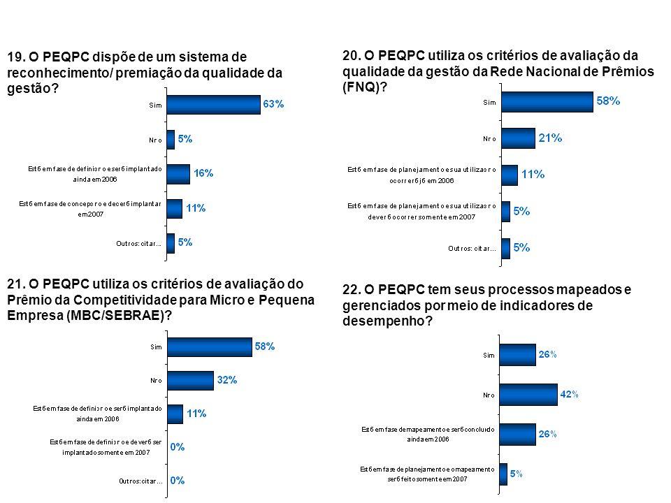 29 19. O PEQPC dispõe de um sistema de reconhecimento/ premiação da qualidade da gestão? 20. O PEQPC utiliza os critérios de avaliação da qualidade da
