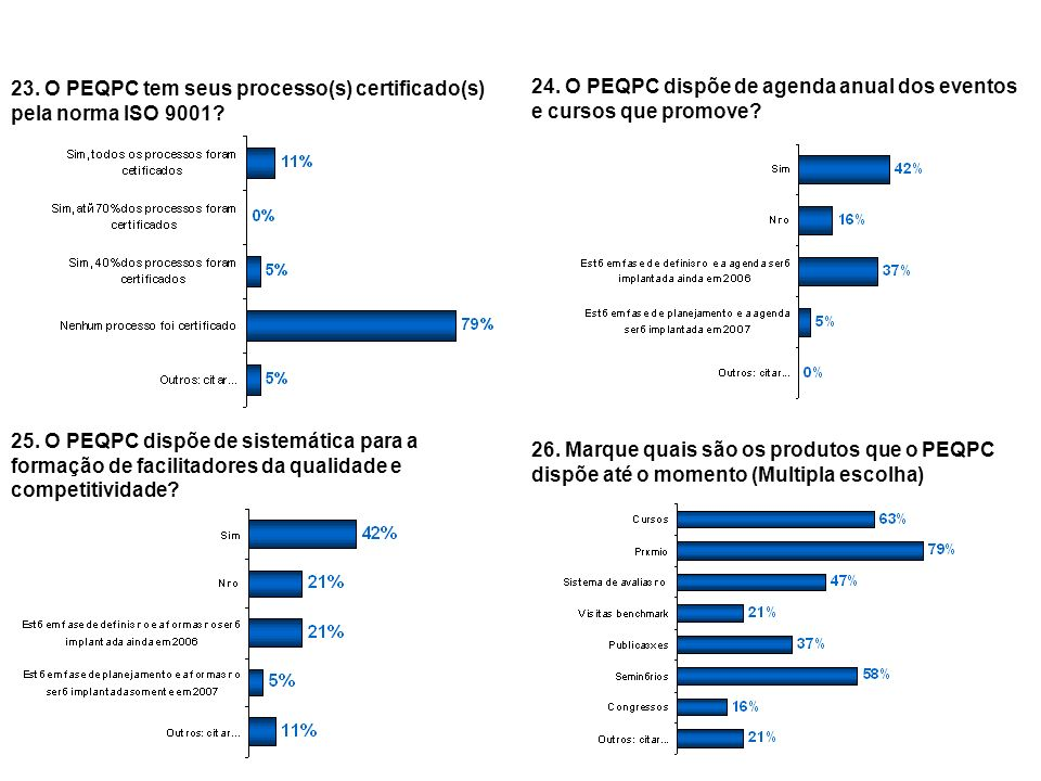 30 23. O PEQPC tem seus processo(s) certificado(s) pela norma ISO 9001? 24. O PEQPC dispõe de agenda anual dos eventos e cursos que promove? 25. O PEQ