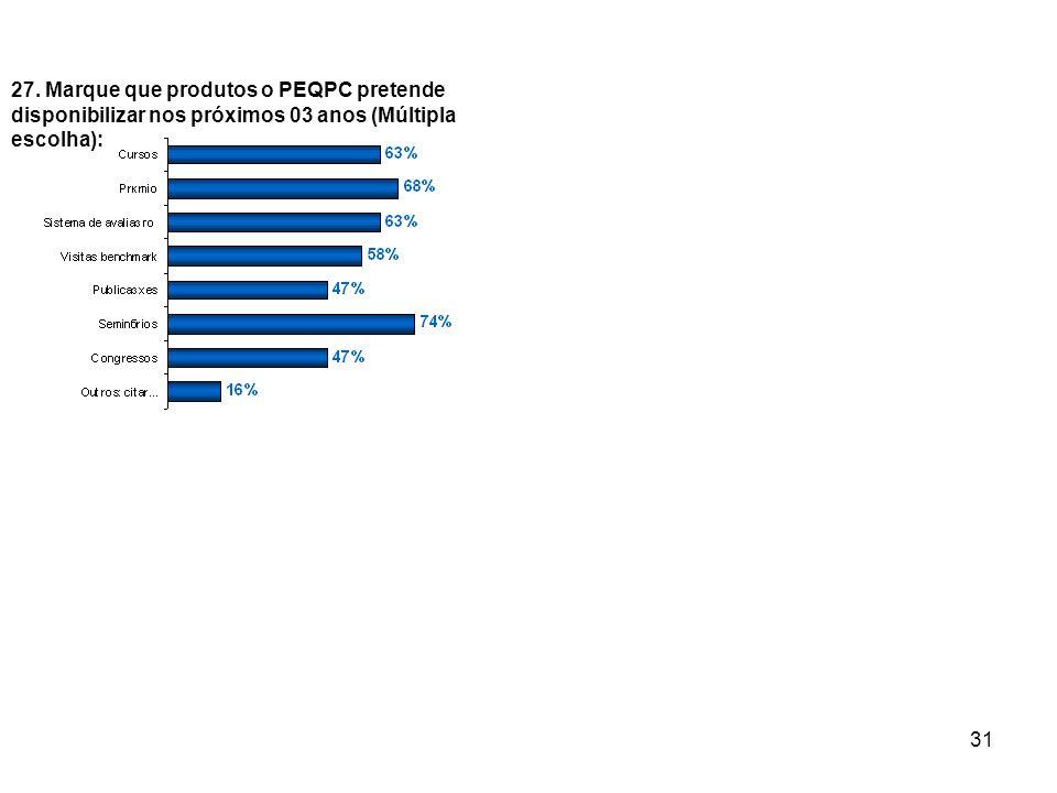 31 27. Marque que produtos o PEQPC pretende disponibilizar nos próximos 03 anos (Múltipla escolha):