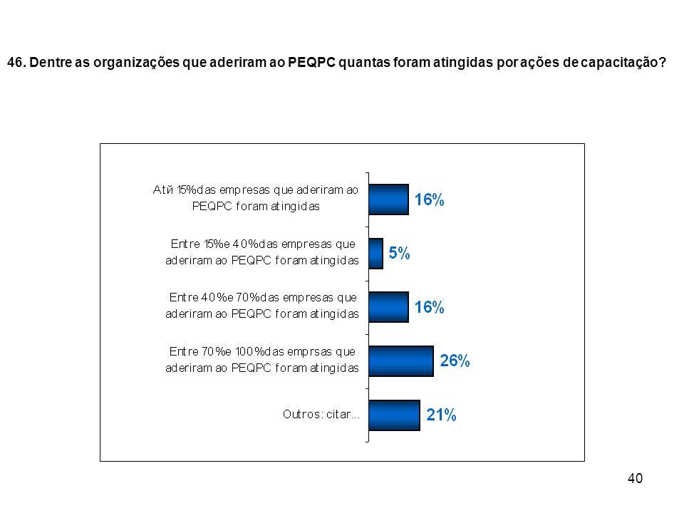 40 46. Dentre as organizações que aderiram ao PEQPC quantas foram atingidas por ações de capacitação?