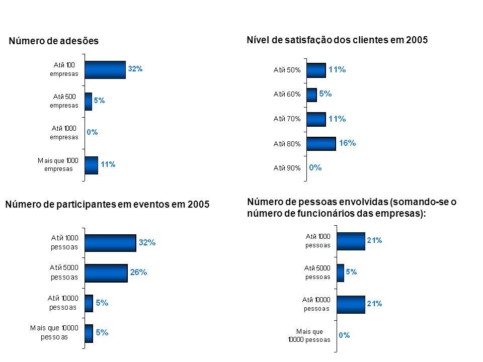 42 Número de adesões Nível de satisfação dos clientes em 2005 Número de participantes em eventos em 2005 Número de pessoas envolvidas (somando-se o nú