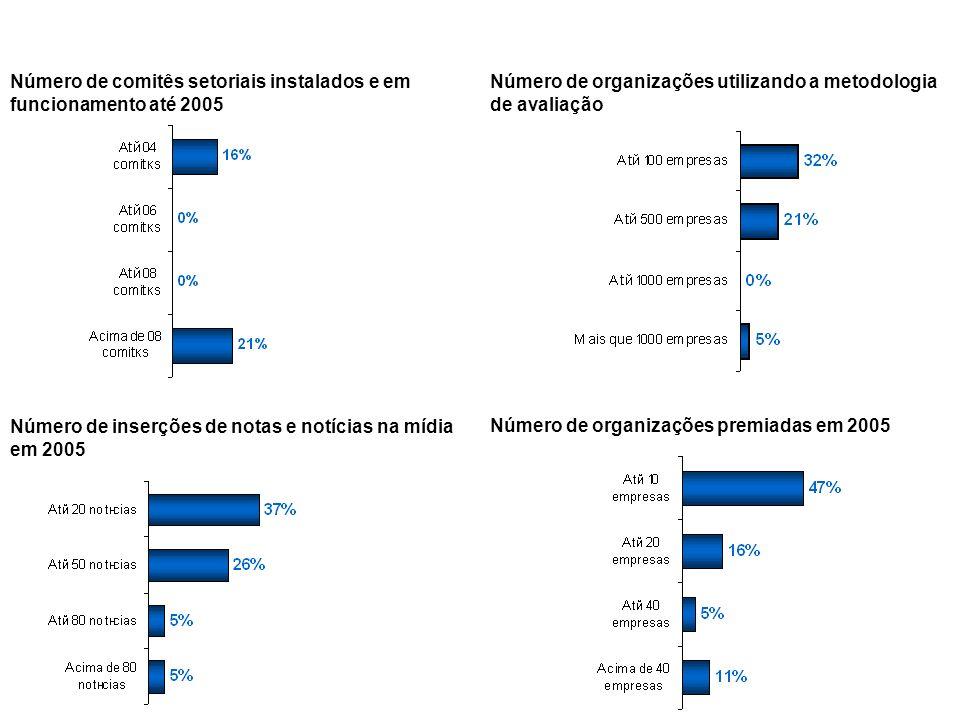 43 Número de comitês setoriais instalados e em funcionamento até 2005 Número de organizações utilizando a metodologia de avaliação Número de inserções