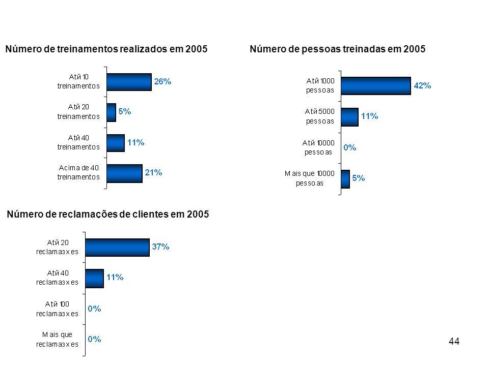 44 Número de treinamentos realizados em 2005Número de pessoas treinadas em 2005 Número de reclamações de clientes em 2005