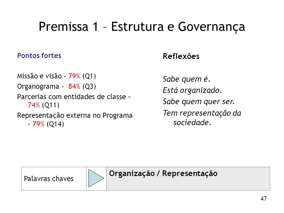 47 Premissa 1 – Estrutura e Governança Pontos fortes Missão e visão – 79% (Q1) Organograma - 84% (Q3) Parcerias com entidades de classe – 74% (Q11) Re