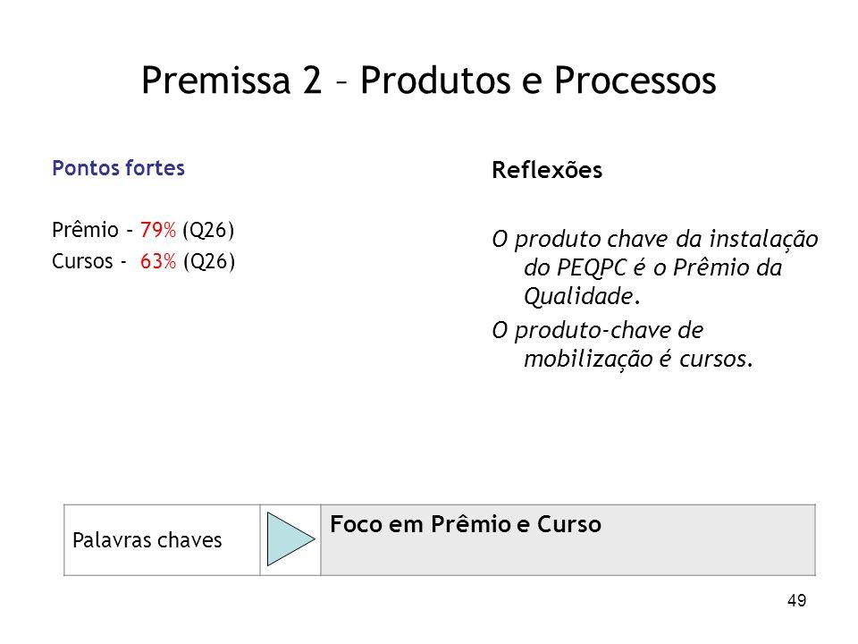 49 Premissa 2 – Produtos e Processos Pontos fortes Prêmio – 79% (Q26) Cursos - 63% (Q26) Reflexões O produto chave da instalação do PEQPC é o Prêmio d