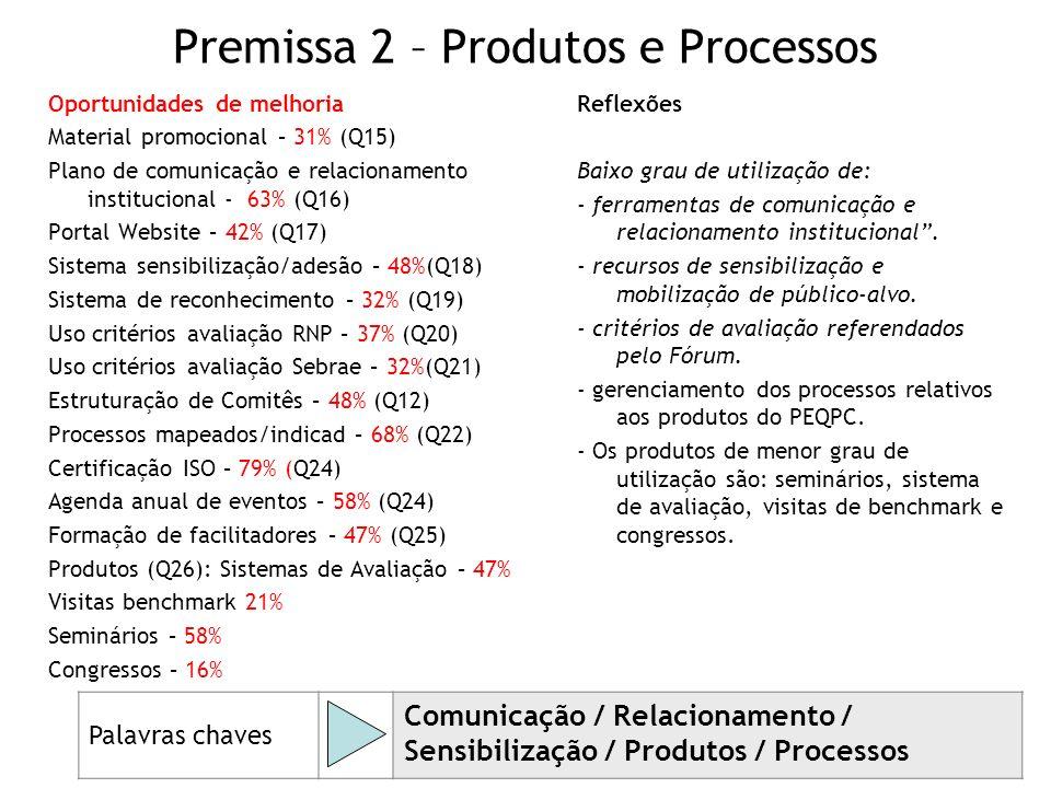 50 Premissa 2 – Produtos e Processos Oportunidades de melhoria Material promocional – 31% (Q15) Plano de comunicação e relacionamento institucional -