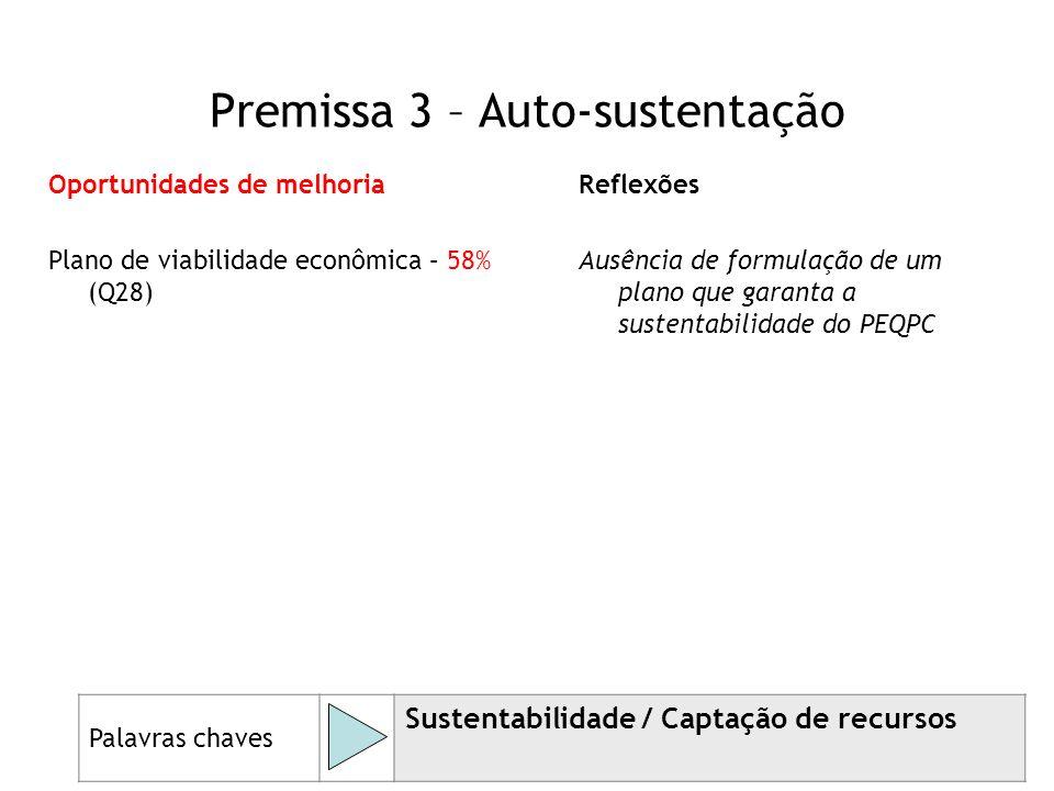 52 Oportunidades de melhoria Plano de viabilidade econômica – 58% (Q28) Reflexões Ausência de formulação de um plano que garanta a sustentabilidade do