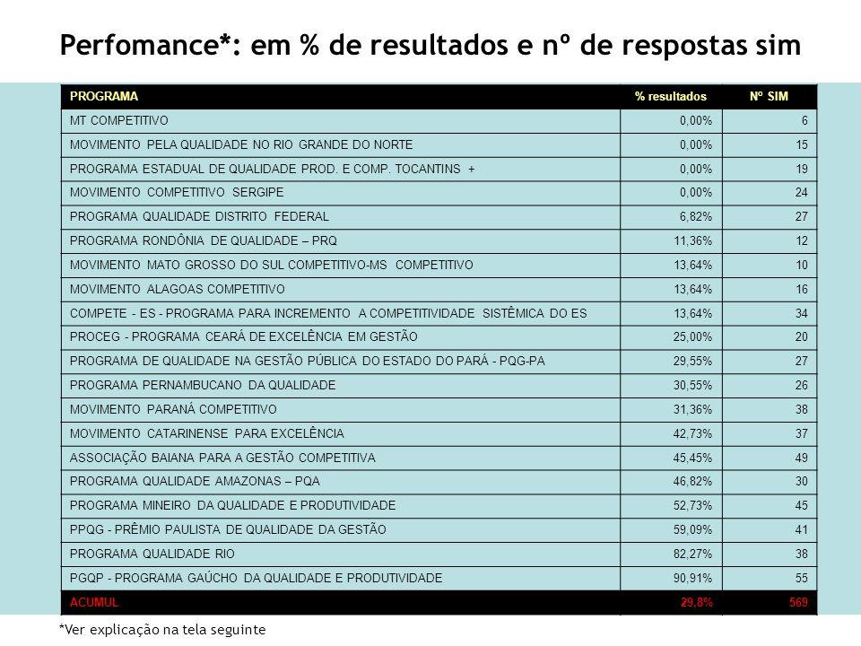 56 PROGRAMA% resultadosN o SIM MT COMPETITIVO0,00%6 MOVIMENTO PELA QUALIDADE NO RIO GRANDE DO NORTE0,00%15 PROGRAMA ESTADUAL DE QUALIDADE PROD. E COMP