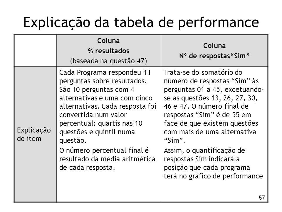 57 Explicação da tabela de performance Coluna % resultados (baseada na questão 47) Coluna Nº de respostasSim Explicação do item Cada Programa responde