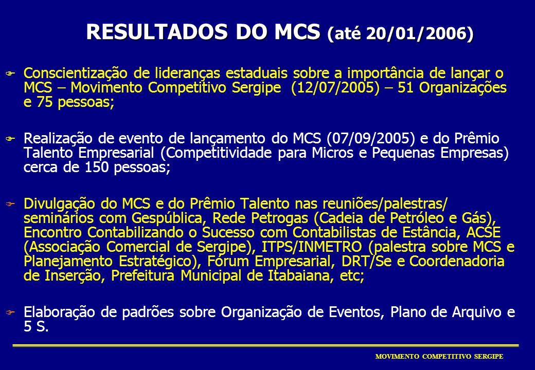 MOVIMENTO COMPETITIVO SERGIPE Criação do MCS Definição da área física Criação do Prêmio Talento Empresarial Criação e aplicação de metodologia de leva