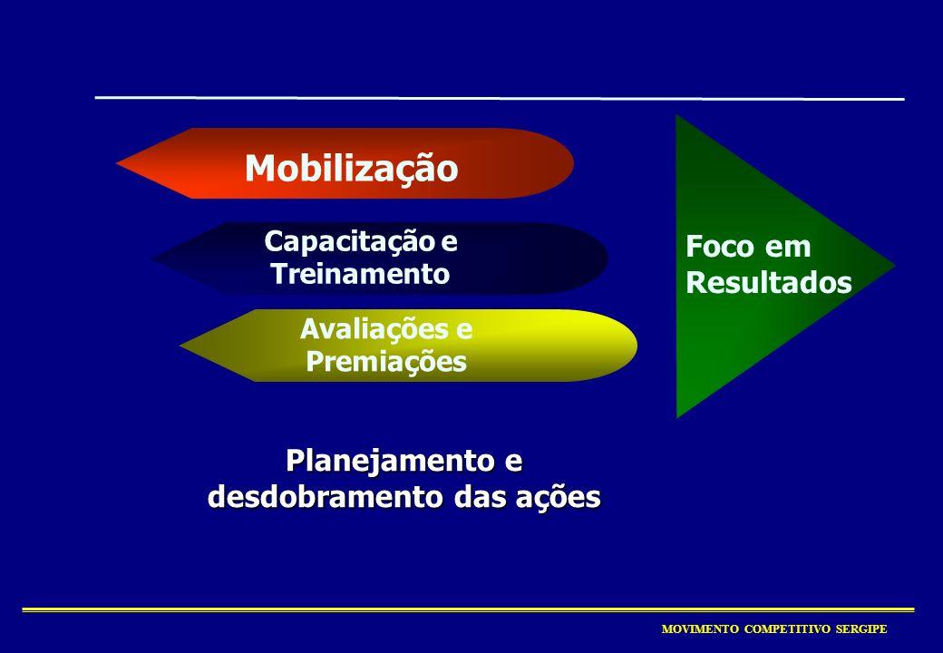 MOVIMENTO COMPETITIVO SERGIPE F Participação do levantamento de ativos do Gera Ação, sendo entrevistados pelo CIC no RN em 18/11/2005; F Participação