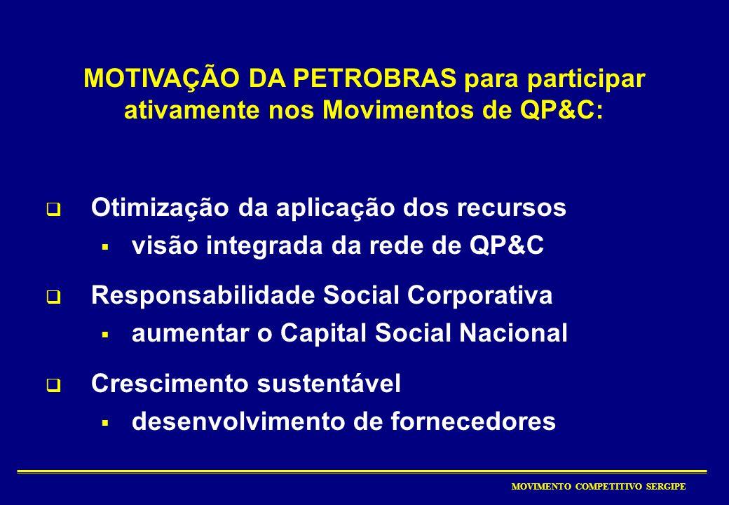 MOVIMENTO COMPETITIVO SERGIPE 1.800 1.600 1.400 1.200 1.000 800 600 400 200 Produção Petrobras – Histórico da gestão 809000 Ciclo de avaliação AQG (2)
