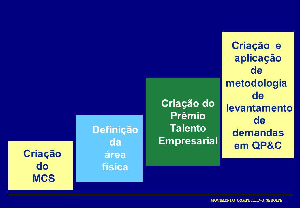 MOVIMENTO COMPETITIVO SERGIPE Competitividade Competitividade = Q Intramuros + Q Extramuros A Organização A Sociedade O Sistema O Sistema A verdadeira