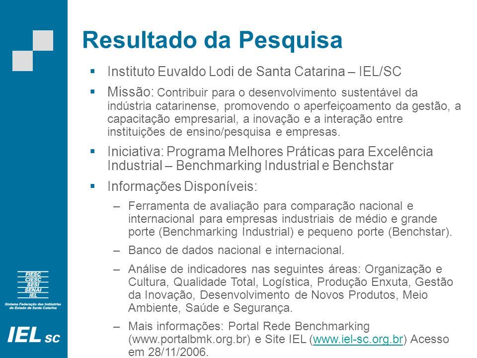 Resultado da Pesquisa Instituto Euvaldo Lodi de Santa Catarina – IEL/SC Missão: Contribuir para o desenvolvimento sustentável da indústria catarinense, promovendo o aperfeiçoamento da gestão, a capacitação empresarial, a inovação e a interação entre instituições de ensino/pesquisa e empresas.