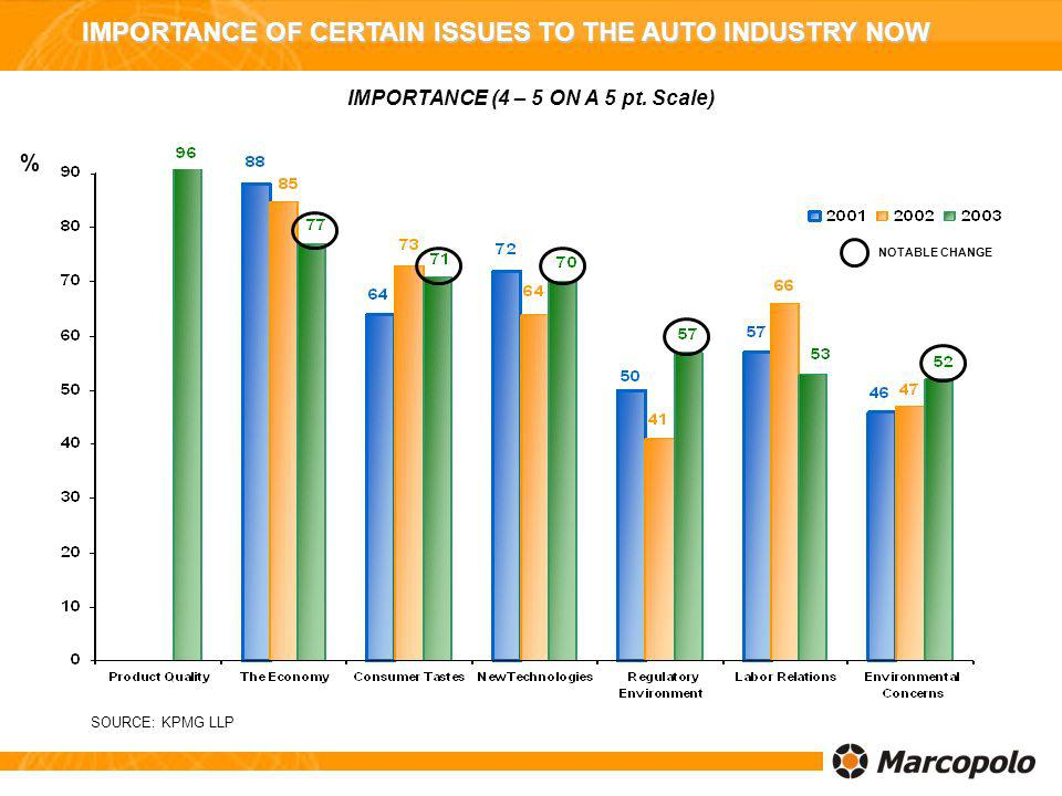 IMPORTANCE OF CERTAIN ISSUES TO THE AUTO INDUSTRY NOW IMPORTANCE (4 – 5 ON A 5 pt. Scale) SOURCE: KPMG LLP % NOTABLE CHANGE