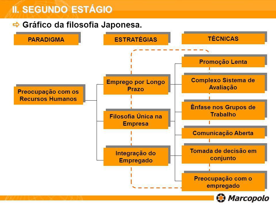 Gráfico da filosofia Japonesa. PARADIGMA ESTRATÉGIAS TÉCNICAS Preocupação com os Recursos Humanos Emprego por Longo Prazo Filosofia Única na Empresa I