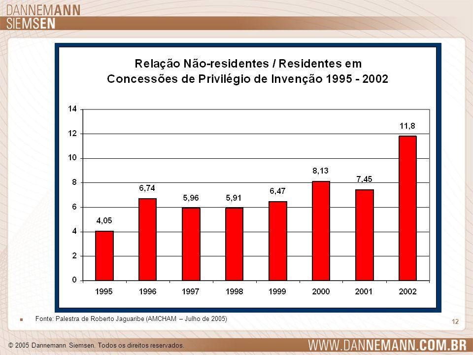 © 2005 Dannemann Siemsen. Todos os direitos reservados. 12. Fonte: Palestra de Roberto Jaguaribe (AMCHAM – Julho de 2005)