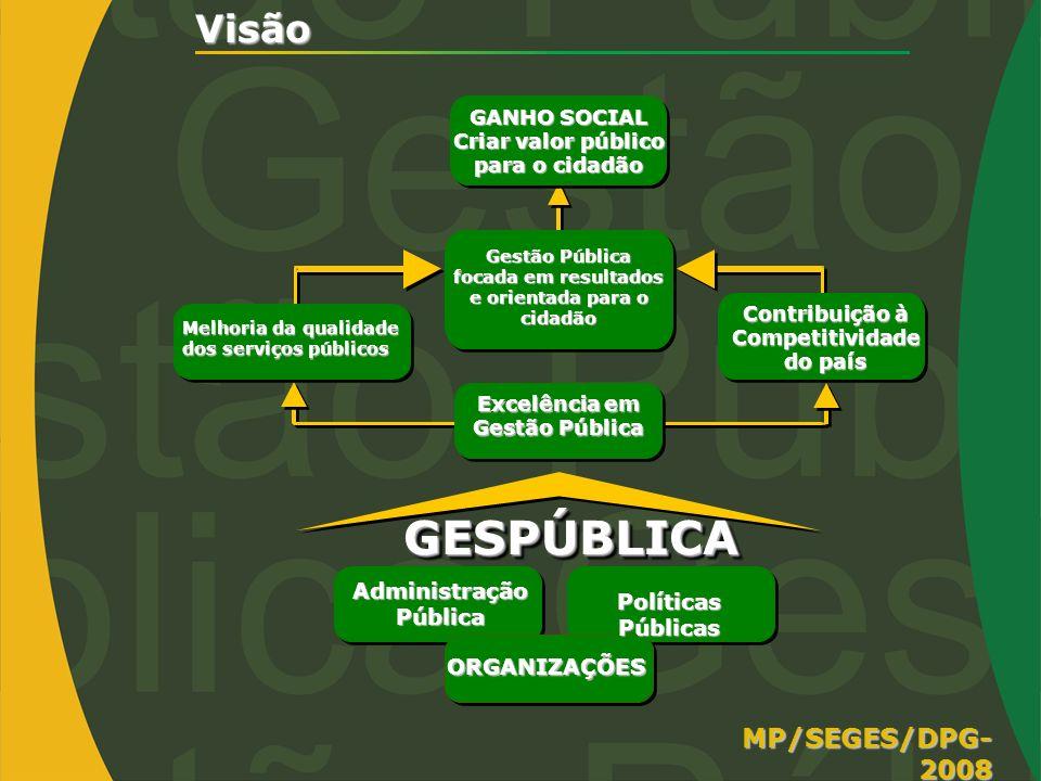 Visão Gestão Pública focada em resultados e orientada para o cidadão Contribuição à Competitividade do país Melhoria da qualidade dos serviços público