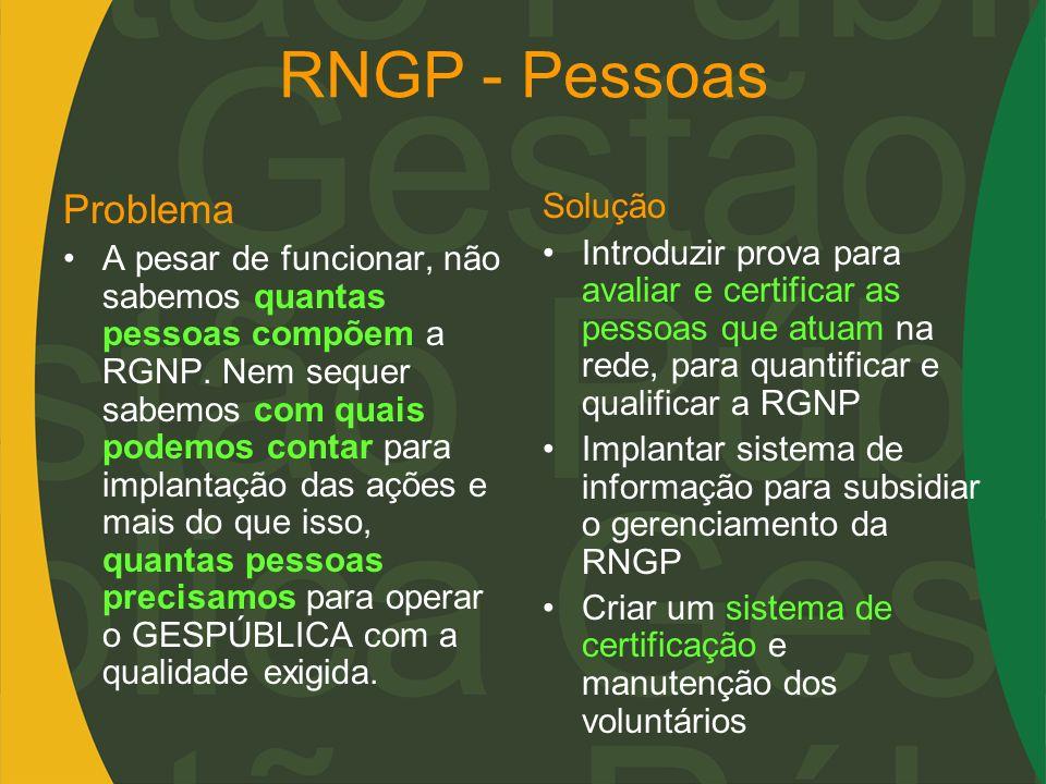 RNGP - Pessoas Problema A pesar de funcionar, não sabemos quantas pessoas compõem a RGNP. Nem sequer sabemos com quais podemos contar para implantação