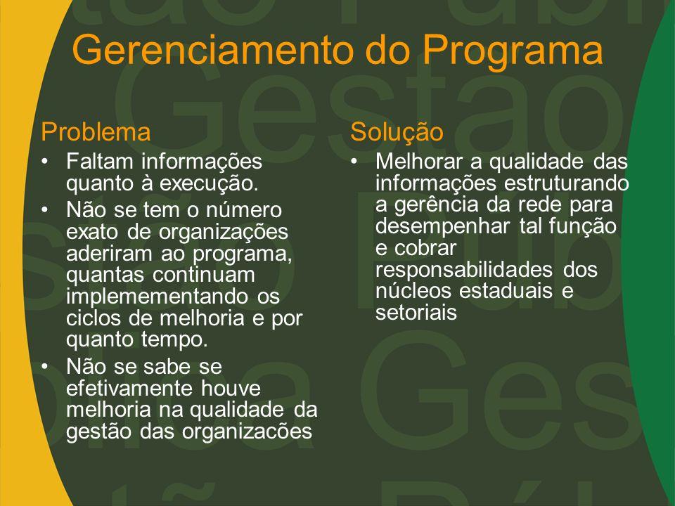 Gerenciamento do Programa Problema Faltam informações quanto à execução. Não se tem o número exato de organizações aderiram ao programa, quantas conti