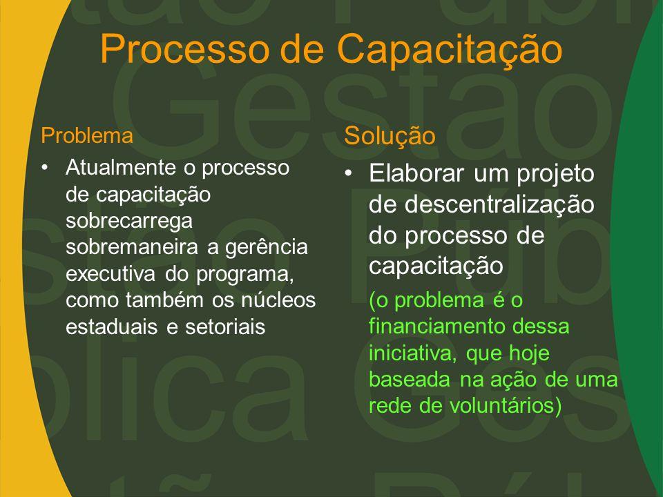 Processo de Capacitação Problema Atualmente o processo de capacitação sobrecarrega sobremaneira a gerência executiva do programa, como também os núcle