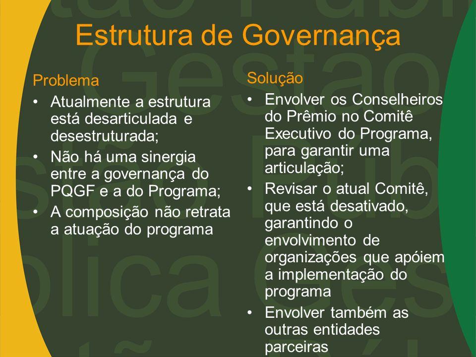 Estrutura de Governança Problema Atualmente a estrutura está desarticulada e desestruturada; Não há uma sinergia entre a governança do PQGF e a do Pro
