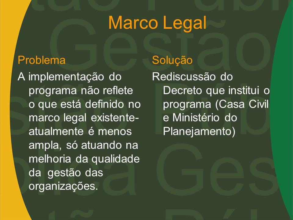 Marco Legal Problema A implementação do programa não reflete o que está definido no marco legal existente- atualmente é menos ampla, só atuando na mel