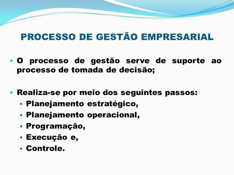 PROCESSO DE GESTÃO EMPRESARIAL O processo de gestão serve de suporte ao processo de tomada de decisão; Realiza-se por meio dos seguintes passos: Plane