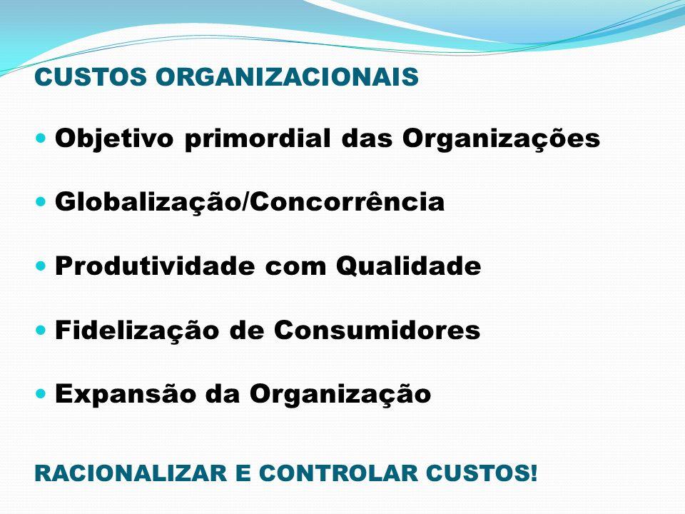 CUSTOS ORGANIZACIONAIS Objetivo primordial das Organizações Globalização/Concorrência Produtividade com Qualidade Fidelização de Consumidores Expansão