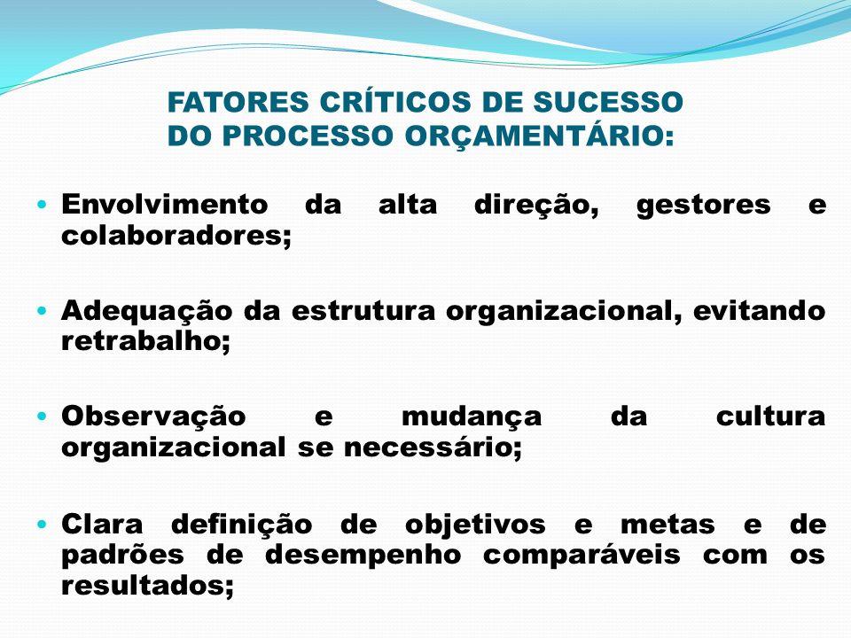 FATORES CRÍTICOS DE SUCESSO DO PROCESSO ORÇAMENTÁRIO: Envolvimento da alta direção, gestores e colaboradores; Adequação da estrutura organizacional, e