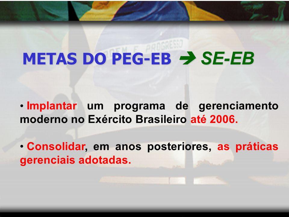 FINALIDADES DO PEG-EB - ADOTAR PRÁTICAS GERENCIAIS QUE CONDUZAM A UM MELHOR DESEMPENHO DE PROCESSOS, PROJETOS, PRODUTOS E SERVIÇOS NA INSTITUIÇÃO.