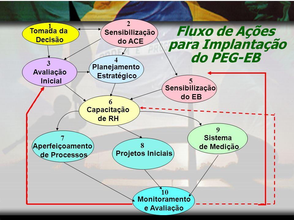 METAS DO PEG-EB SE-EB Implantar um programa de gerenciamento moderno no Exército Brasileiro até 2006.