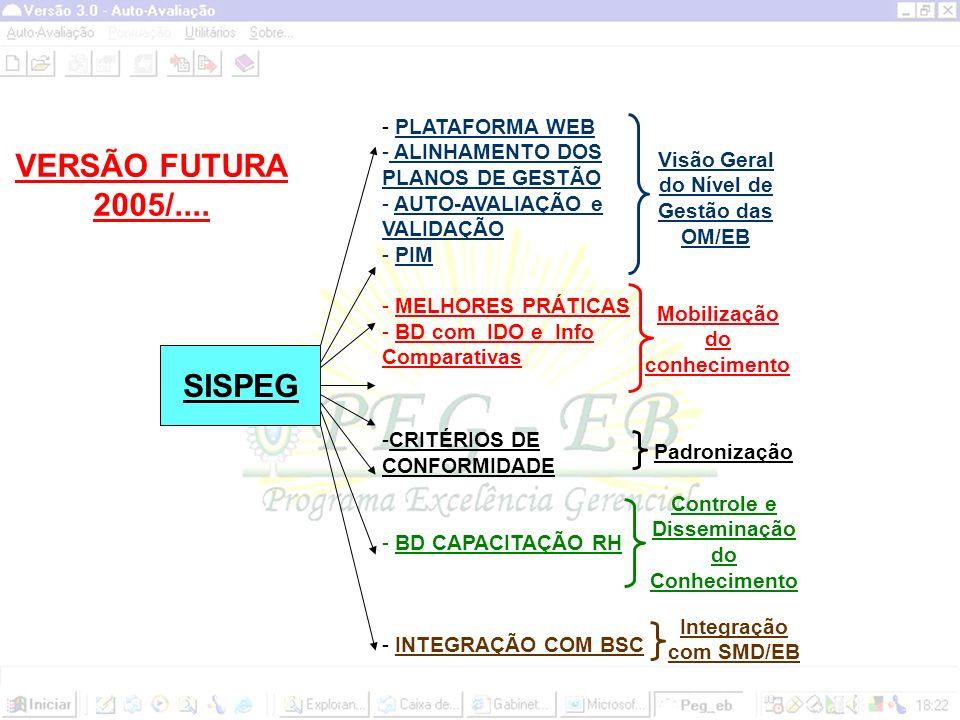 SISPEG VERSÃO 2004 - MONO - USUÁRIO - AUTO - AVALIAÇÃO - VALIDAÇÃO - MONO-USUÁRIO - AUTO-AVALIAÇÃO (sem o Adendo Interpretativo) - VALIDAÇÃO - PIM VERSÃO PQSP/MPOG - MONO - USUÁRIO - AUTO - AVALIAÇÃO - VALIDAÇÃO - PIM - PLANO DE GESTÃO 1ª VERSÃO 2005
