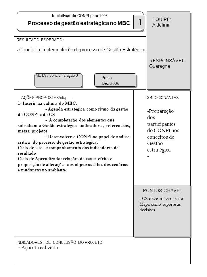 AÇÕES PROPOSTAS/etapas: RESULTADO ESPERADO : - Concluir a implementação do processo de Gestão Estratégica INDICADORES DE CONCLUSÃO DO PROJETO: CONDICI