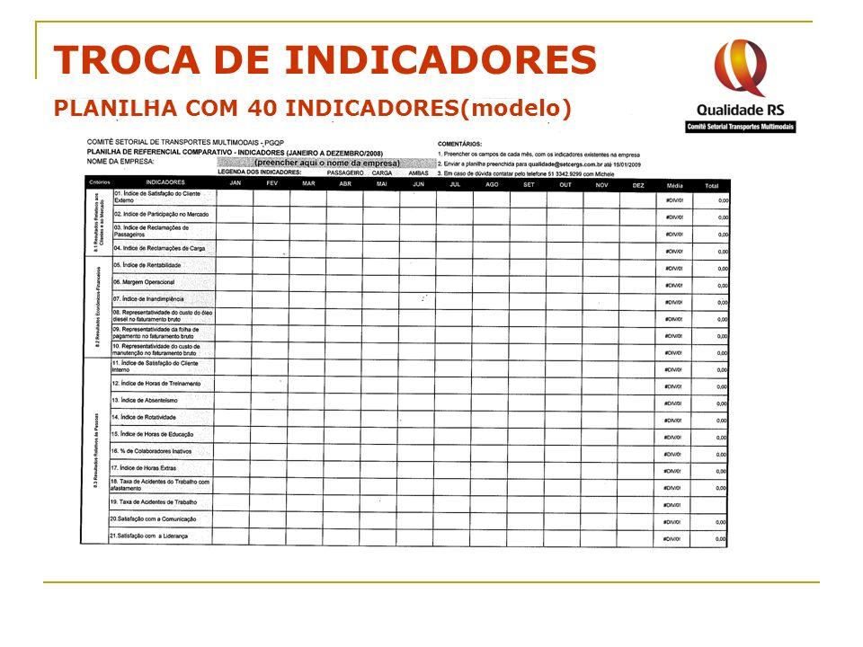 TROCA DE INDICADORES PLANILHA COM 40 INDICADORES(modelo)