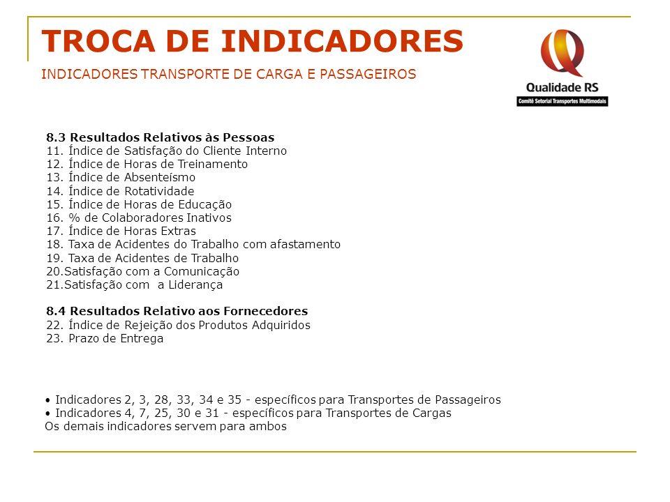 TROCA DE INDICADORES INDICADORES TRANSPORTE DE CARGA E PASSAGEIROS 8.3 Resultados Relativos às Pessoas 11. Índice de Satisfação do Cliente Interno 12.