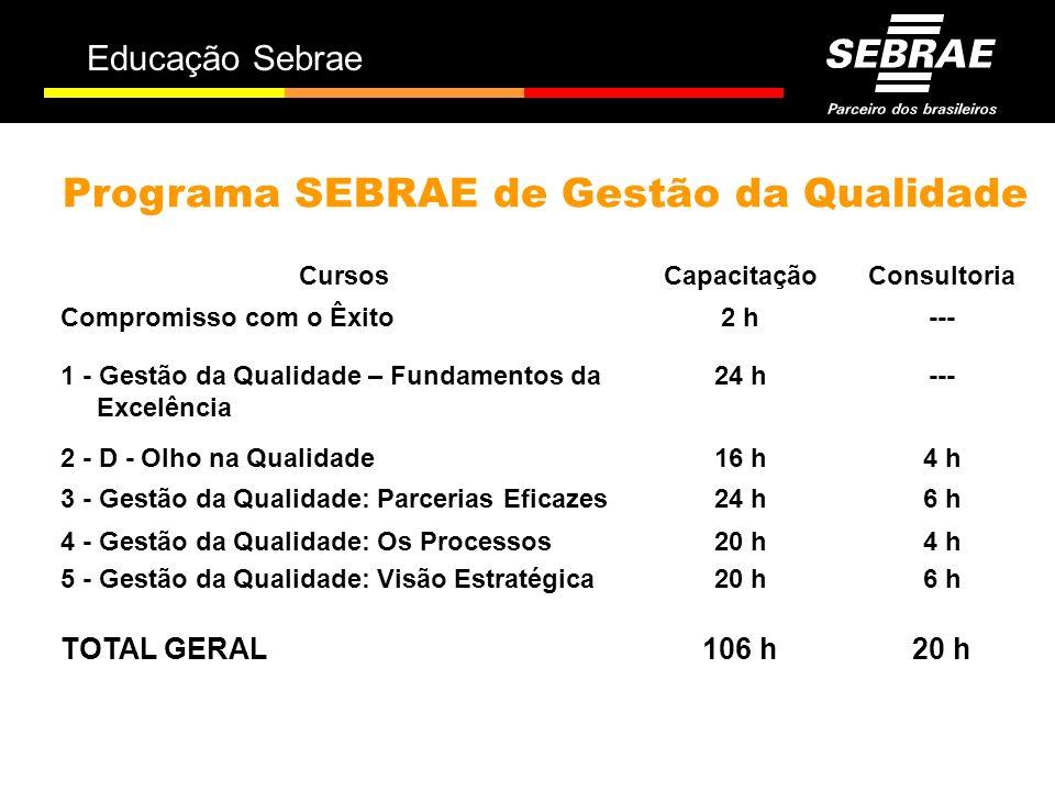Educação Sebrae Programa SEBRAE de Gestão da Qualidade 20 h106 hTOTAL GERAL 6 h20 h5 - Gestão da Qualidade: Visão Estratégica 4 h20 h4 - Gestão da Qua
