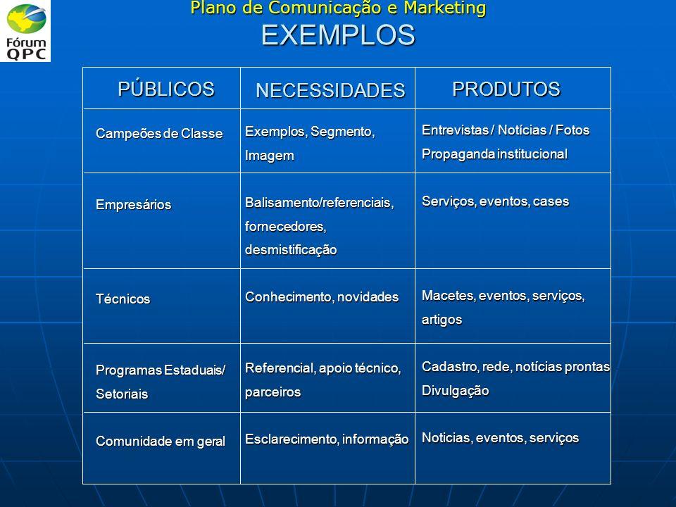 PÚBLICOS NECESSIDADES PRODUTOS Campeões de Classe EmpresáriosTécnicos Programas Estaduais/ Setoriais Comunidade em geral Exemplos, Segmento, ImagemBal