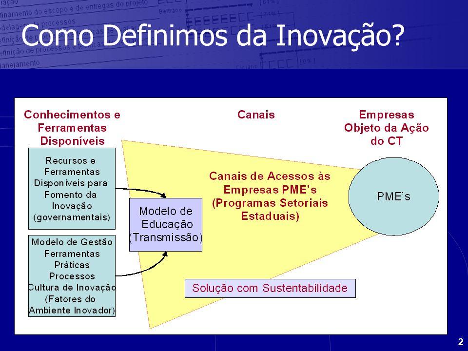 3 Sub-GrupoMembrosAtividades AtoresGuilherme (CNI), Fernando (MBC) Levantamento das linhas de fomento de inovação e a forma processual de cada uma Modelos de Gestão 1 Hermínia (Dannemann) e Jeferson (Siemens) Gestão da Propriedade Intelectual no Brasil Modelos de Gestão 2 Janete (IEL SC) e Cláudio (Furnas) Metodologia para implantação da Inovação Modelos de Gestão 3 Silvana (Coord), Adriana (CFA) e Marcelo (Sebrae/RS) Fatores determinantes para organizações inovadoras Modelos de Gestão 4Aniceto (BB), Fernando (MBC) e Ana Carolina (BMI) Ferramentas de Gestão da Inovação Canais Paulo Antunes (PEQPC/BA) e Viviane (Merck) Órgãos distribuição Público Alvo Guilherme (CNI) Levantamento do Perfil do publico alvo por meio de pesquisas já realizadas