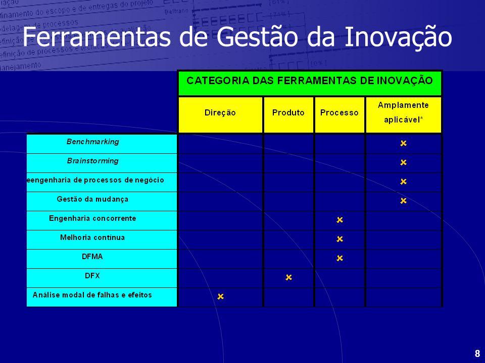 8 Ferramentas de Gestão da Inovação