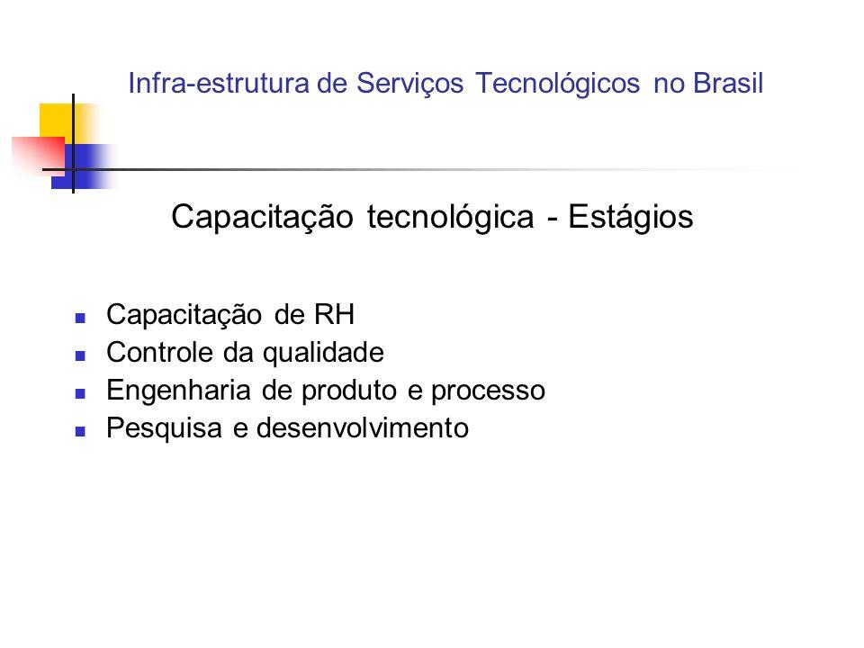 Infra-estrutura de Serviços Tecnológicos no Brasil Capacitação tecnológica - Estágios Capacitação de RH Controle da qualidade Engenharia de produto e