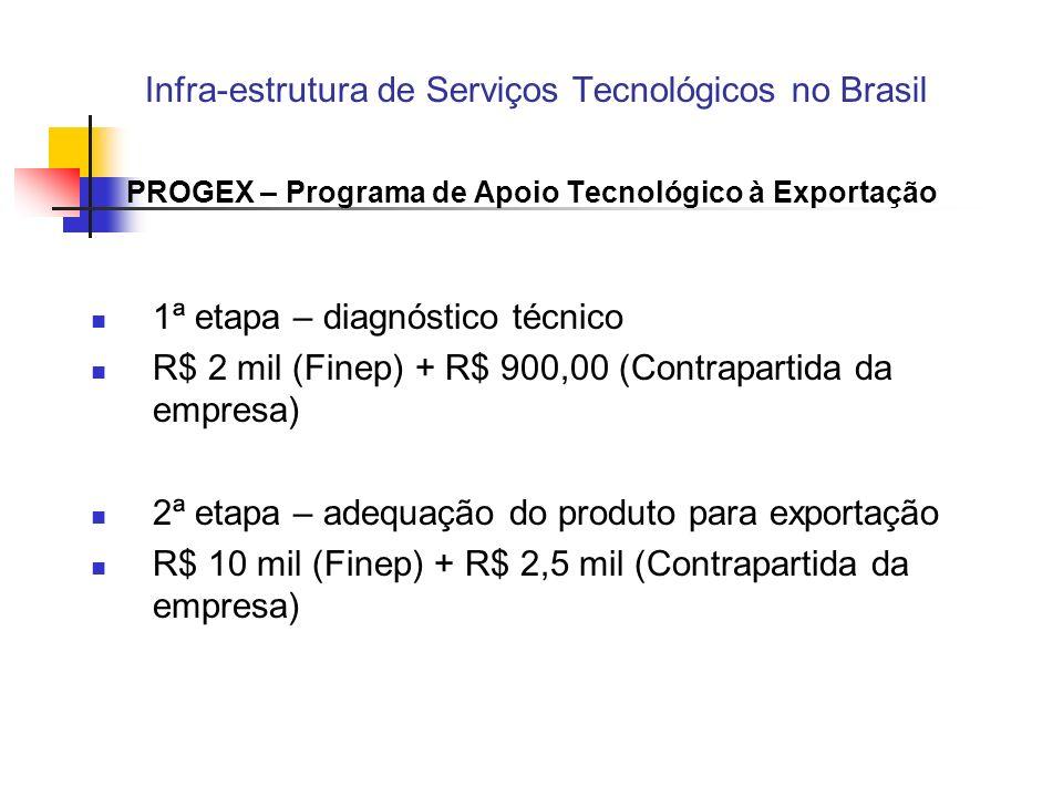 Infra-estrutura de Serviços Tecnológicos no Brasil PROGEX – Programa de Apoio Tecnológico à Exportação 1ª etapa – diagnóstico técnico R$ 2 mil (Finep) + R$ 900,00 (Contrapartida da empresa) 2ª etapa – adequação do produto para exportação R$ 10 mil (Finep) + R$ 2,5 mil (Contrapartida da empresa)