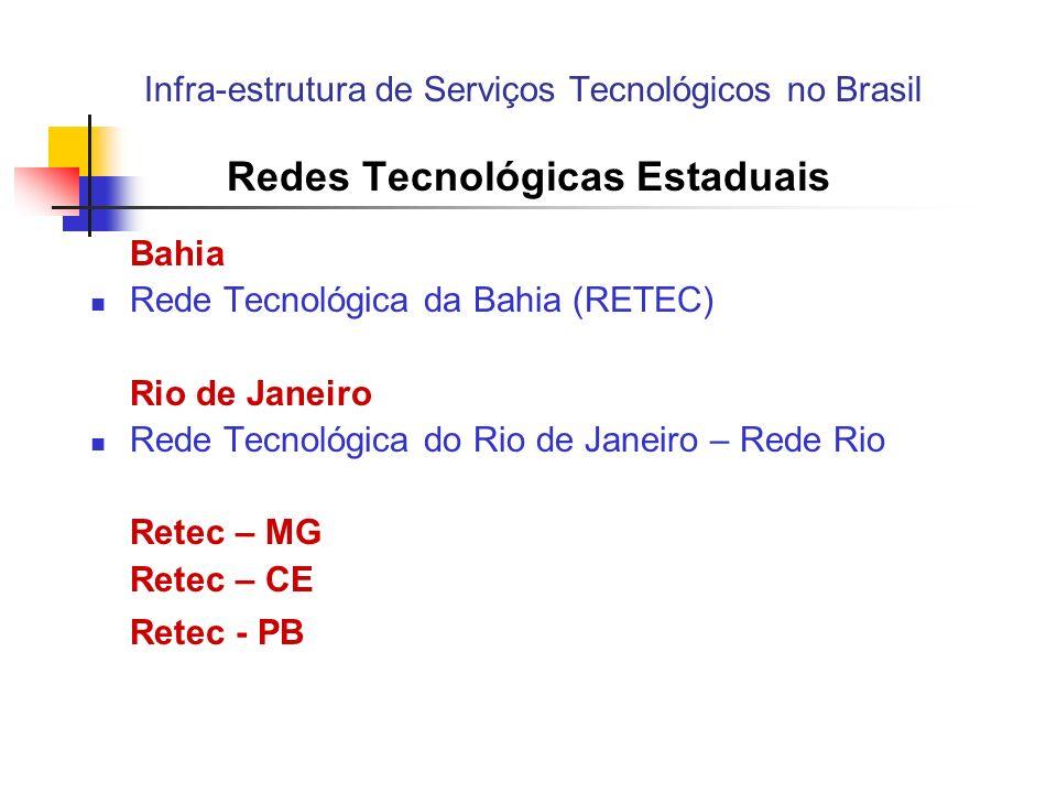 Infra-estrutura de Serviços Tecnológicos no Brasil Redes Tecnológicas Estaduais Bahia Setor de Rede Tecnológica da Bahia (RETEC) Rio de Janeiro Rede Tecnológica do Rio de Janeiro – Rede Rio Retec – MG Retec – CE Retec - PB Instituição