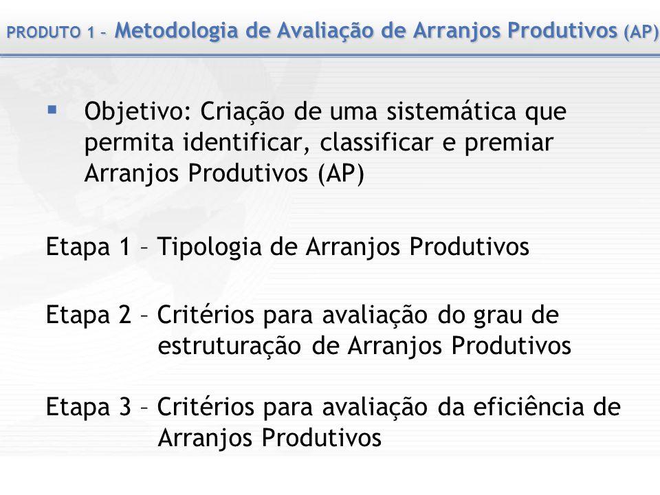 PRODUTO 1 – Metodologia de Avaliação de Arranjos Produtivos (AP) Objetivo: Criação de uma sistemática que permita identificar, classificar e premiar A