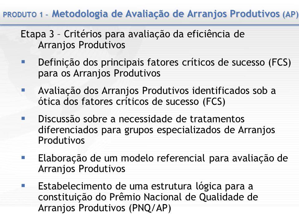 PRODUTO 1 – Metodologia de Avaliação de Arranjos Produtivos (AP) Etapa 3 – Critérios para avaliação da eficiência de Arranjos Produtivos Definição dos