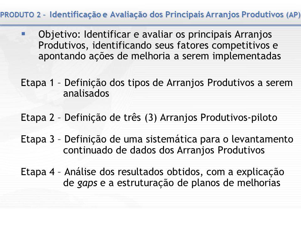 PRODUTO 2 – Identificação e Avaliação dos Principais Arranjos Produtivos (AP) Objetivo: Identificar e avaliar os principais Arranjos Produtivos, ident