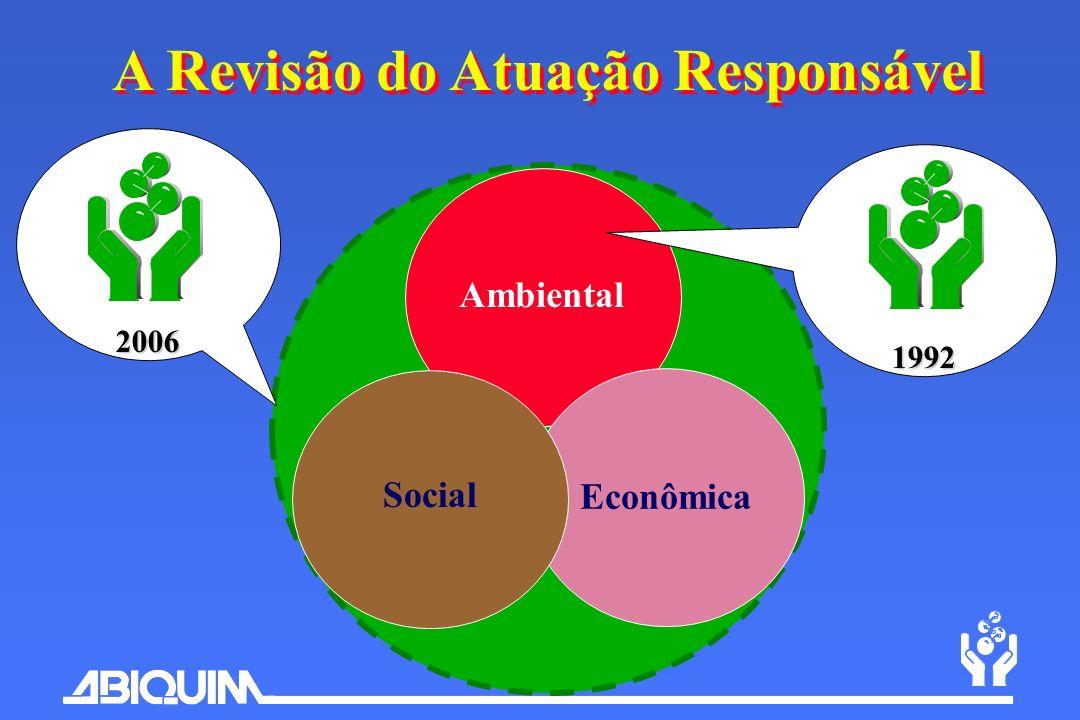 Ambiental Econômica Social A Revisão do Atuação Responsável 1992 2006