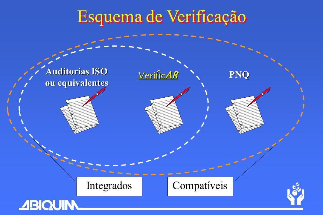 Esquema de Verificação Auditorias ISO ou equivalentes Verific AR Integrados PNQ Compatíveis