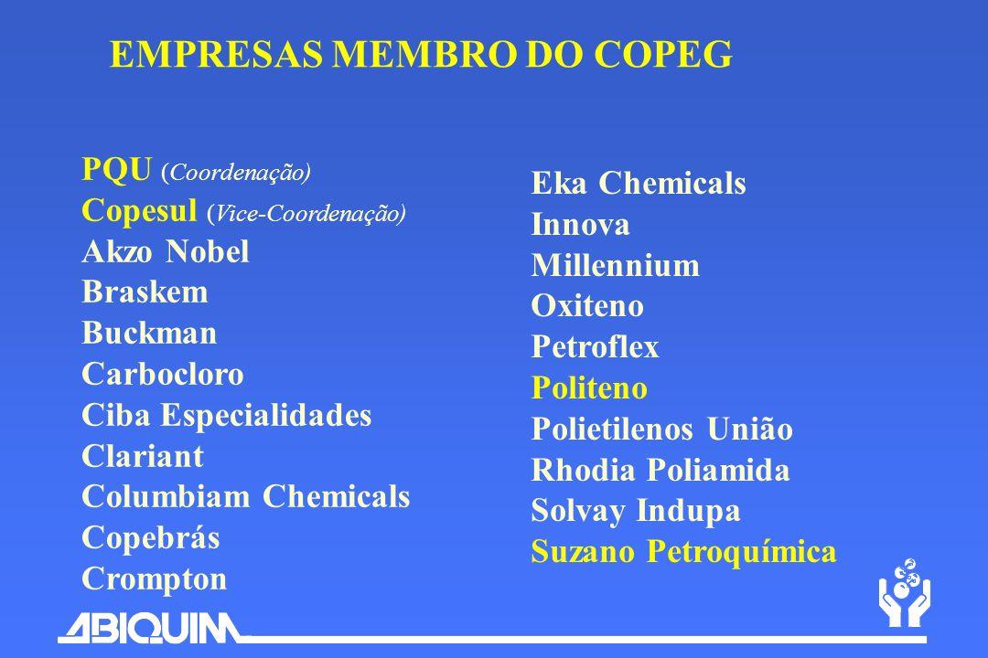 PQU (Coordenação) Copesul (Vice-Coordenação) Akzo Nobel Braskem Buckman Carbocloro Ciba Especialidades Clariant Columbiam Chemicals Copebrás Crompton